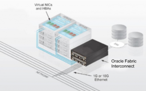 oracle virtual network optimisation cablage